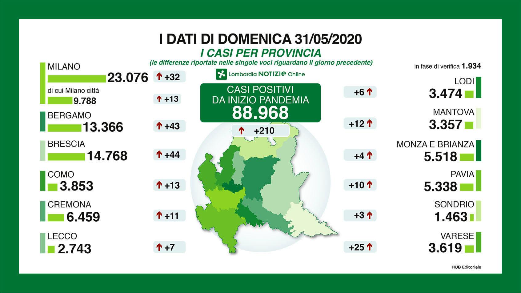 dati-per-provincia-31-maggio-2