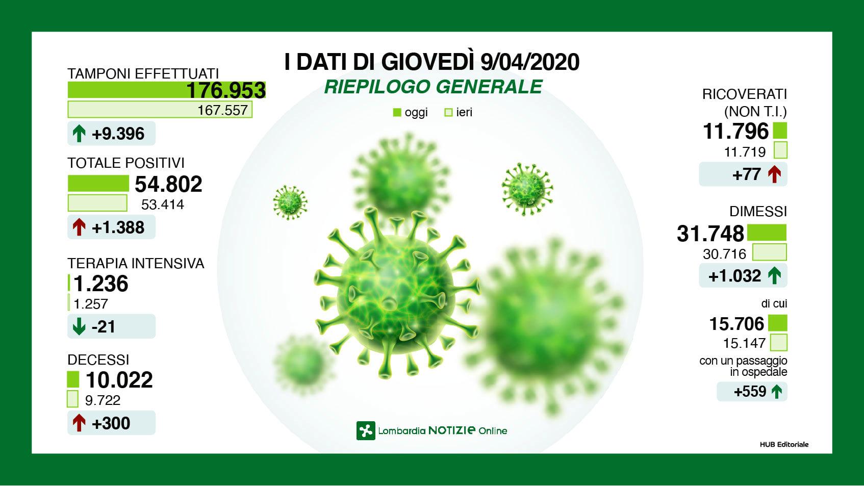 infografica coronavirus lombardia 9 aprile 20201-2