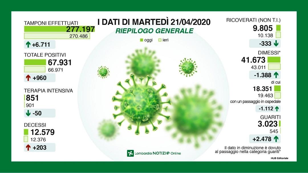 contagio covid 21 aprile 2020 (1)-2