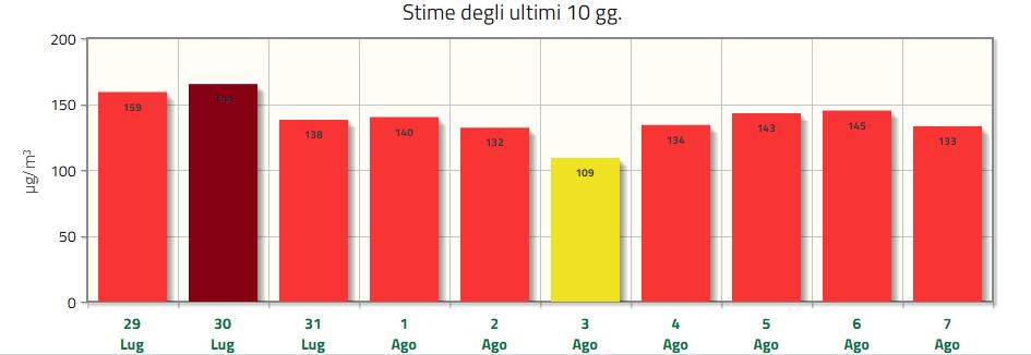 tabelliona ozono lecco agosto-2
