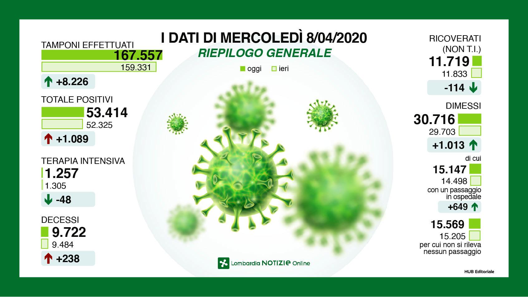 infografica tamponi coronavirus 8 aprile 2020-2