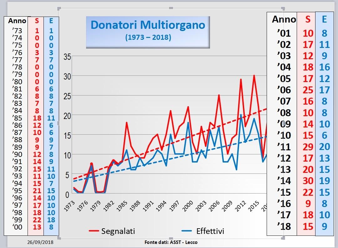 grafico andamento donatori-2