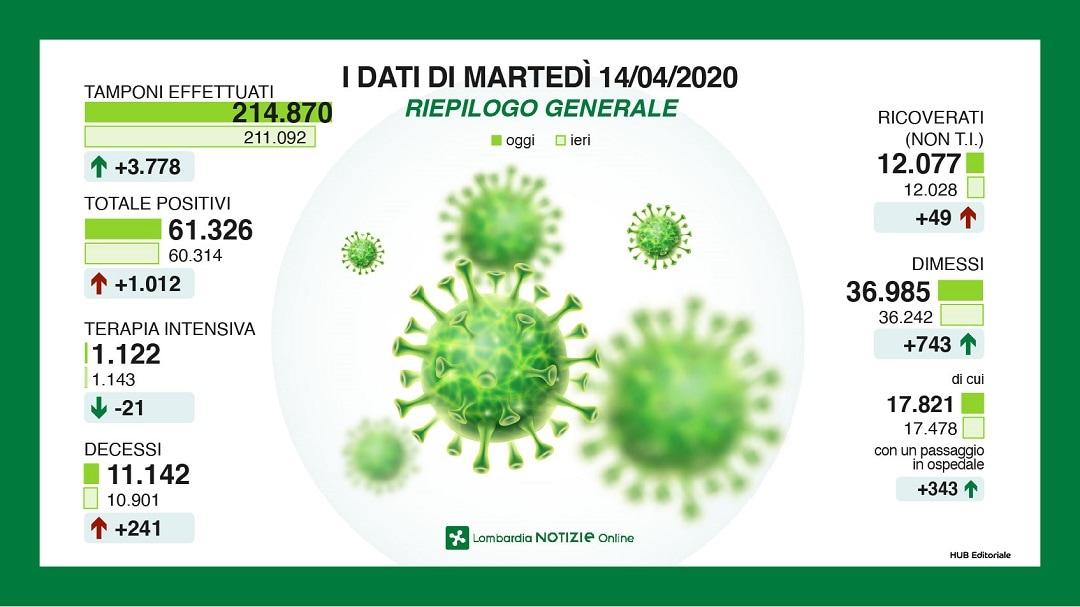 infografiche coronavirus lombardia 14 aprile 20202-2