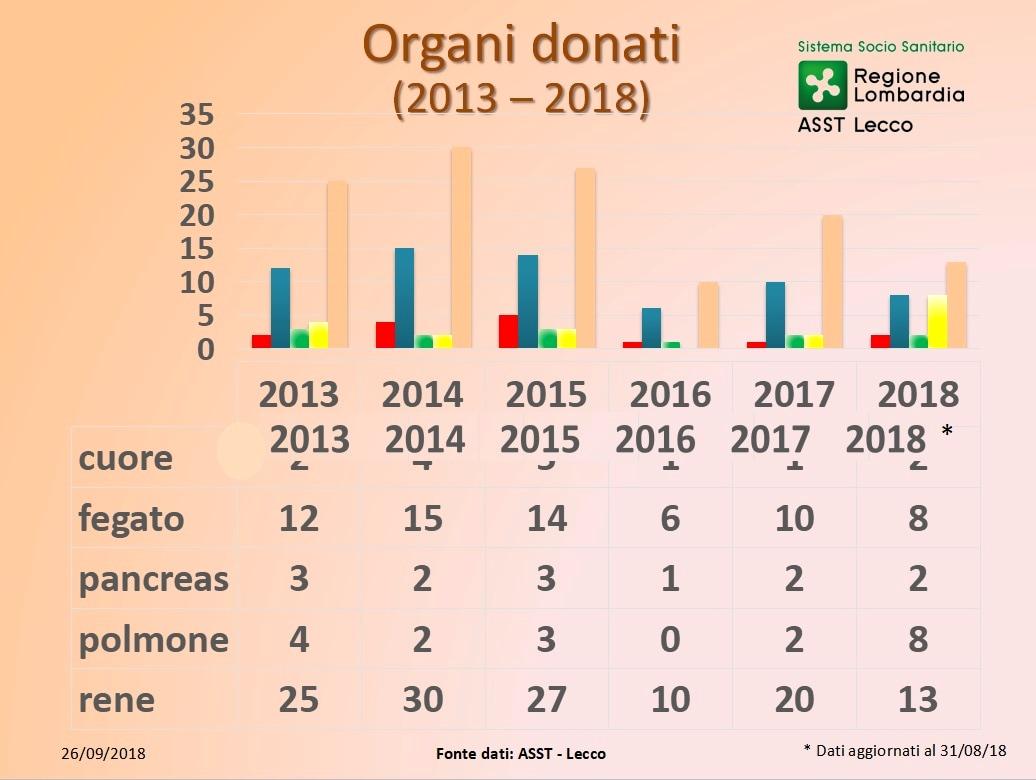 grafico andamento organi donati-2