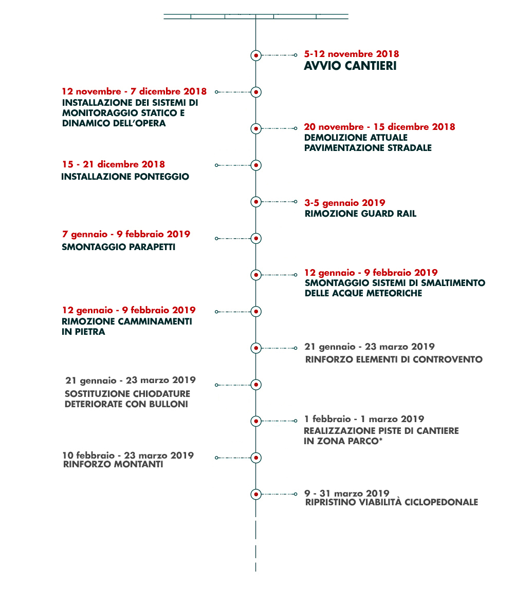 cronoprogramma ponte paderno-2
