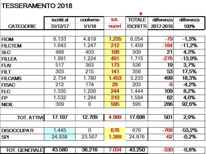 tabella-tesseramento-cgil-2018-2