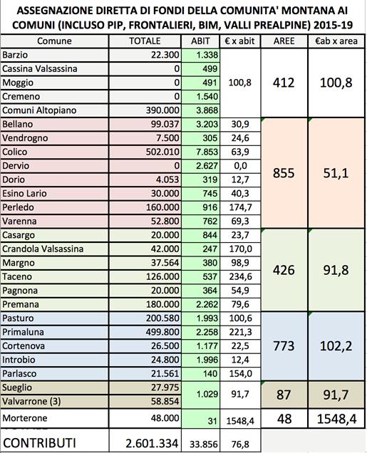 fondi comunità montana 2014 2019-2