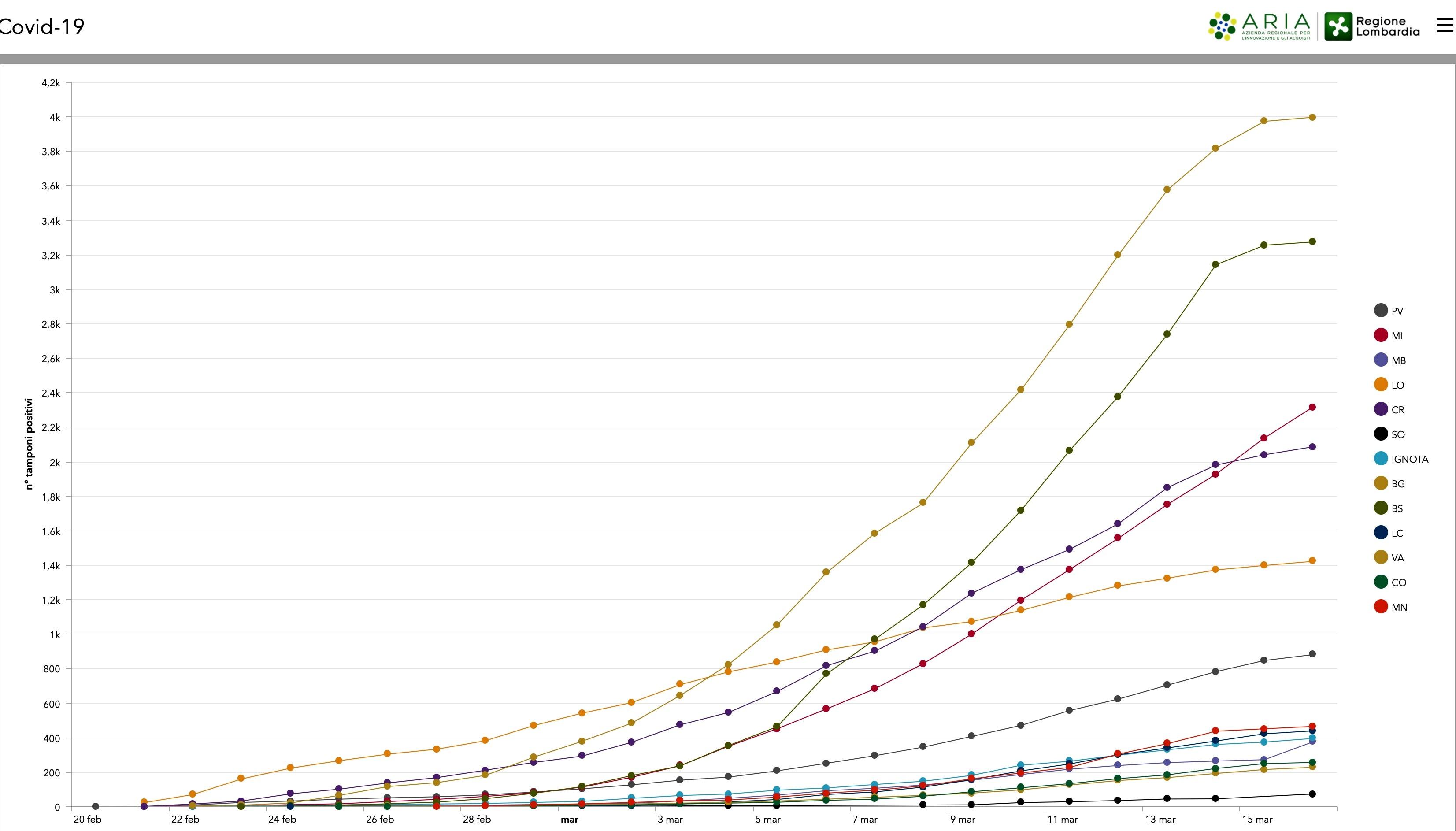coronavirus martedì 17 marzo 2020 grafico-2