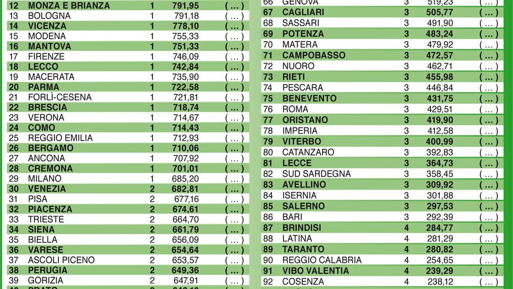 ClassificaFinale2-127020 qualità della vita 2019 ItaliaOggi-2