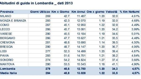 Lombardia dati 2013-2