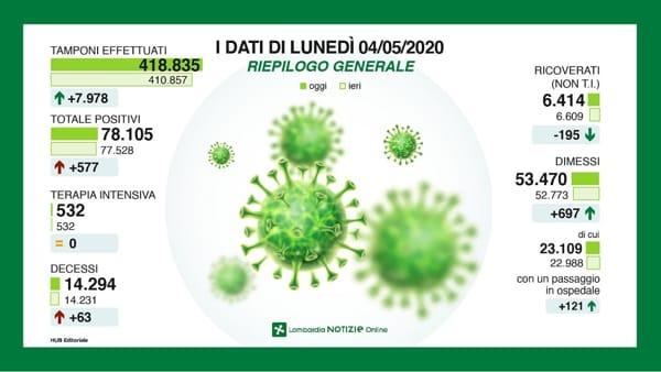 tamponi coronavirus lombardia 4 maggio 20201-2